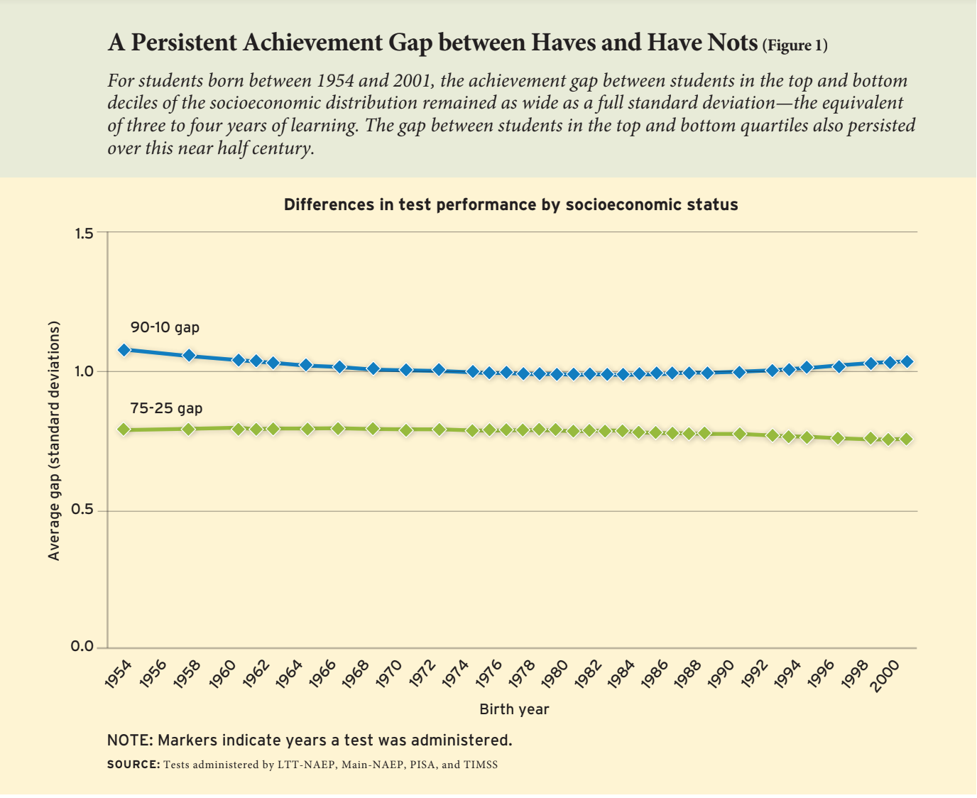 Falling Into Achievement Gap >> Michigan S Achievement Gap Won T Budge Is Investing In Teachers An