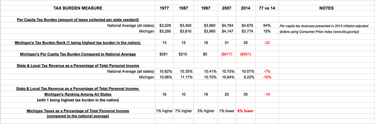 Michigan Tax Burden Trends