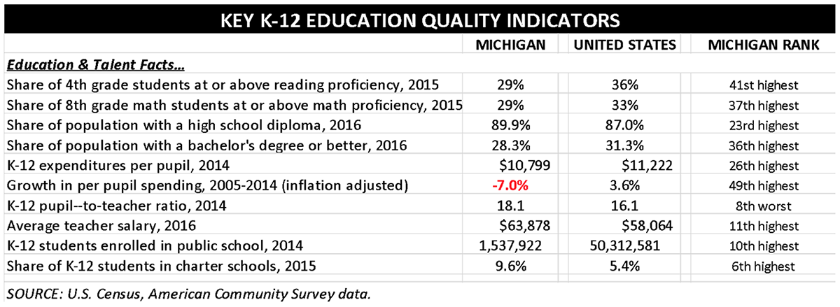 Standards Grades And Tests Are Wildly >> Michigan S K 12 Performance Dropping At Alarming Rate Bridge Magazine