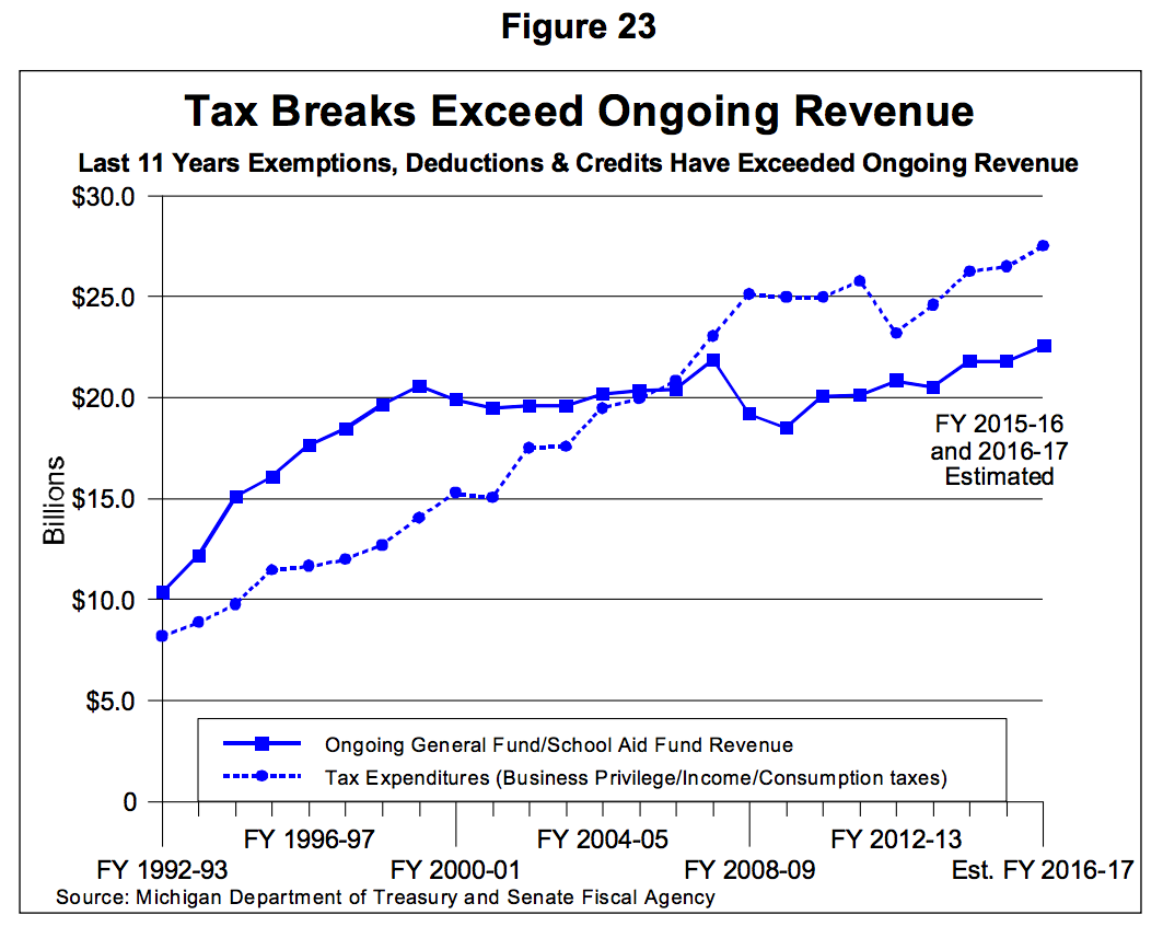 Tax breaks exceed ongoing revenue