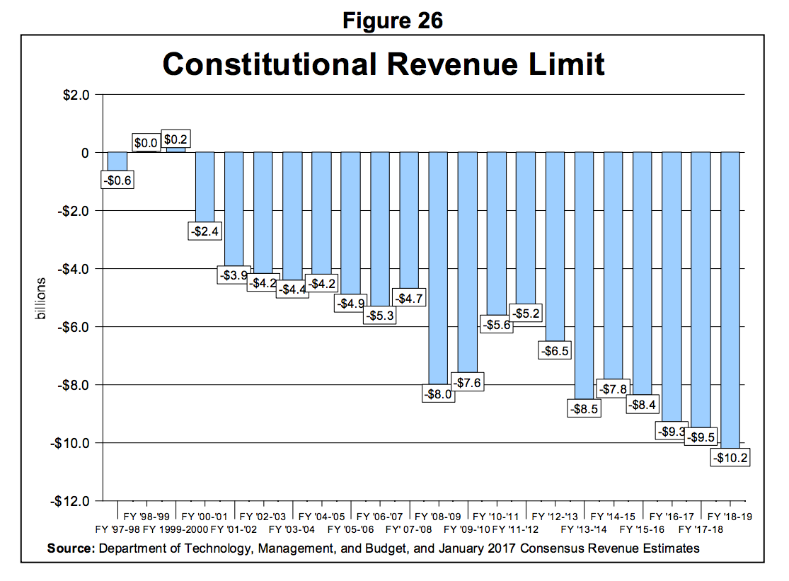 Constitutional Revenue Limit