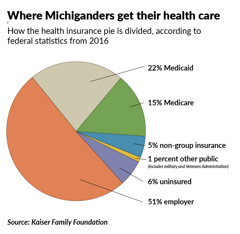 Wobbly but upright, Obamacare still standing in Michigan