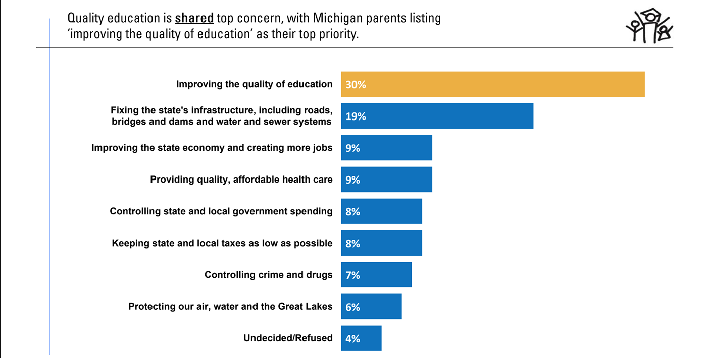 Poll: parents don't know Michigan's 3rd-grade reading law