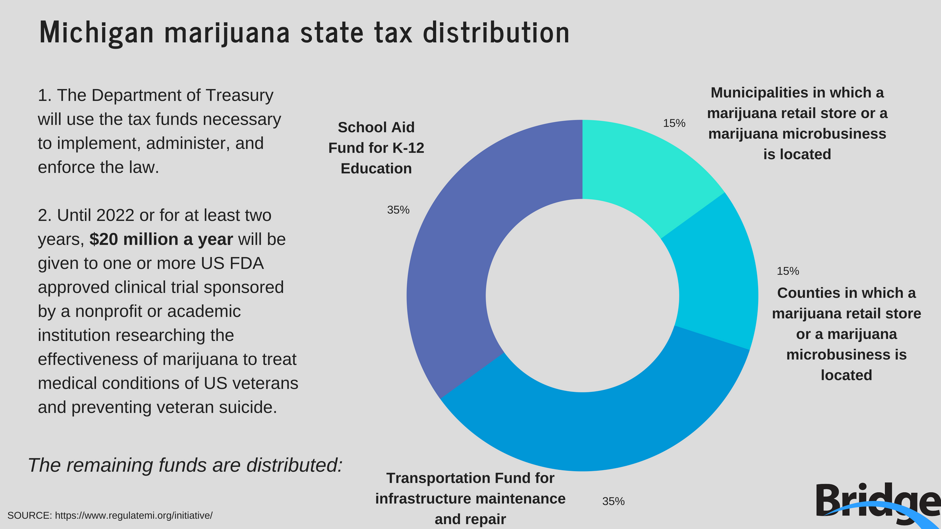 Cons Of Marijuana >> More pot and lower taxes if Michigan marijuana vote passes this fall (slideshow) | Bridge Magazine