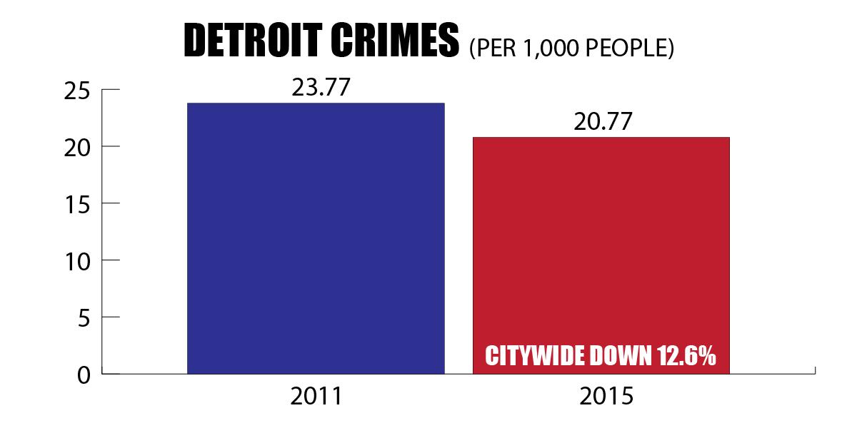 detroit crimes per capita