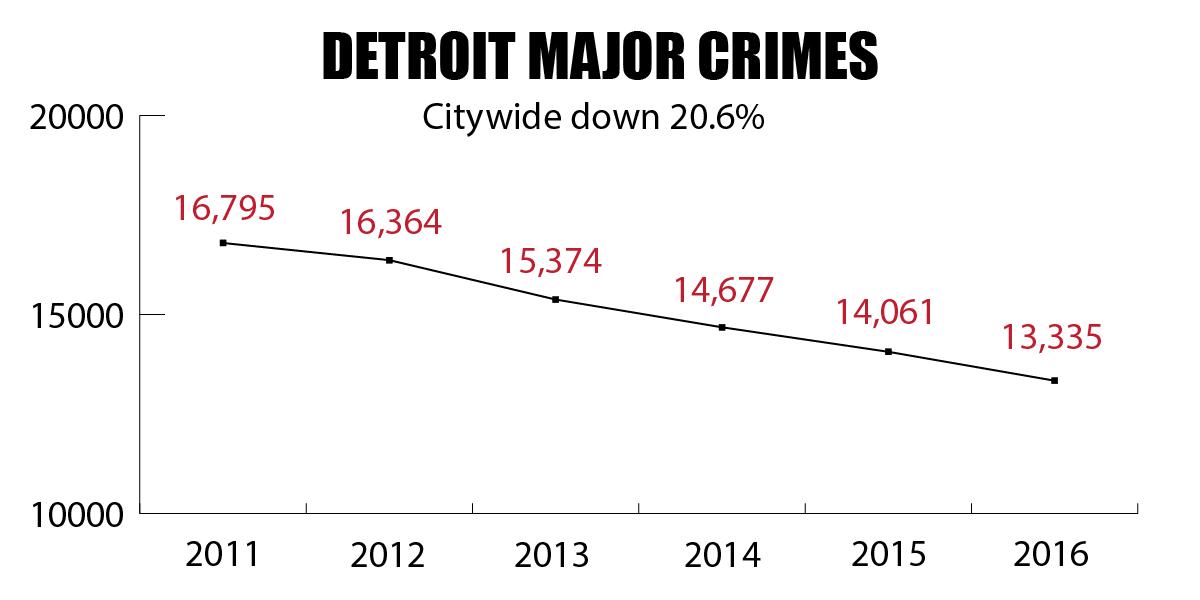 detroit major crimes