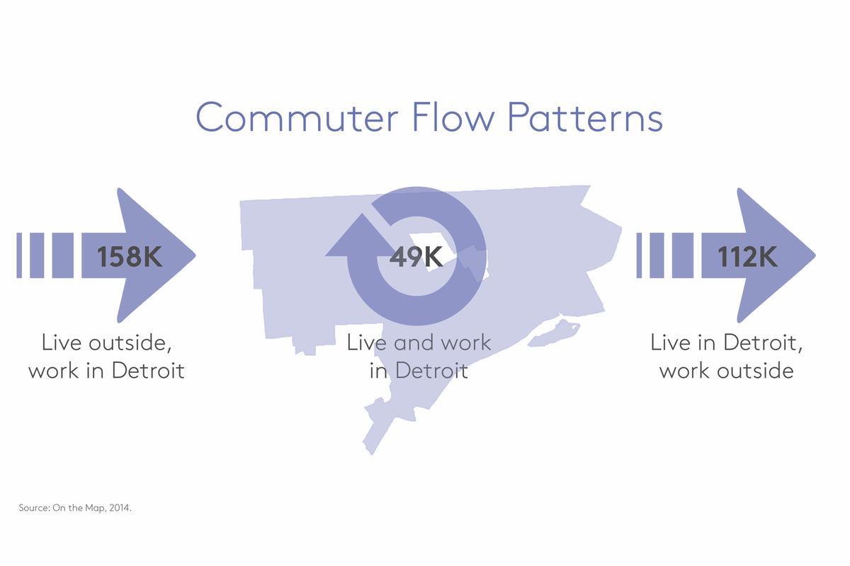 detroit commuting patterns
