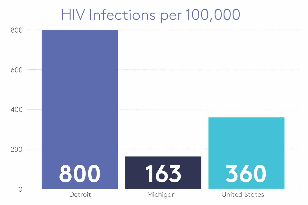 detroit hiv infections