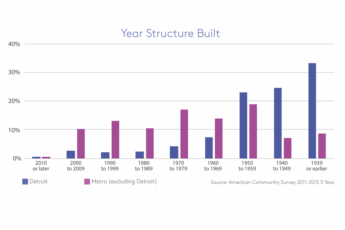 detroit year structure built