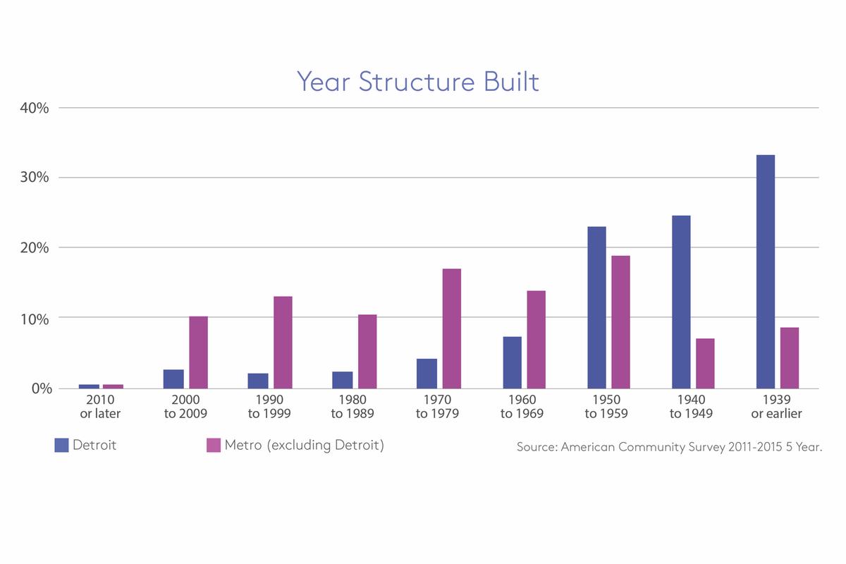 detroit year structure built