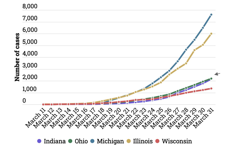 Why Did Coronavirus Spread So Fast In Michigan Compared To Neighbors Bridge Magazine