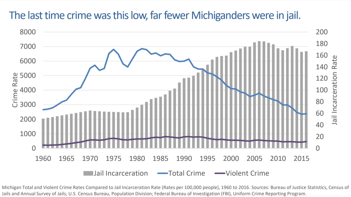 Michigan jails fill as crime sinks and nobody seems to know