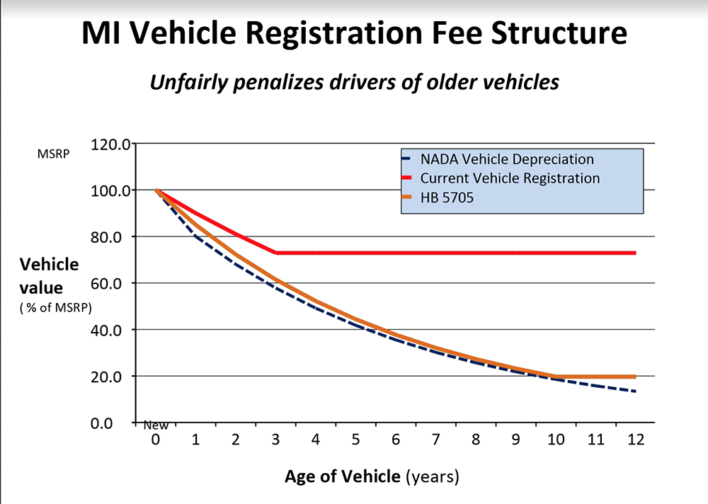 Michigan Drivers Of Older Vehicles Need Pay A Fair Amount For Vehicle Registration Fees Until Something Changes Will Continue To