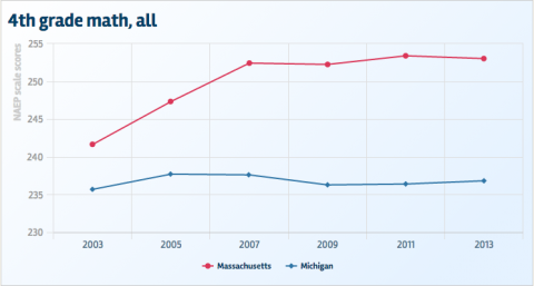 How Michigan, Massachusetts compare