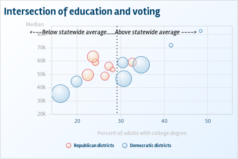 Chart: Democrats can thank more educated voters for swinging  Michigan seats