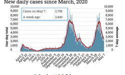 COVID-19 cases as of May 7, 2021
