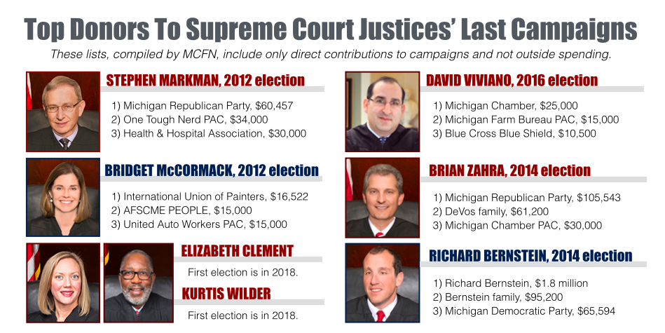 Top donors to Michigan Supreme Court justices